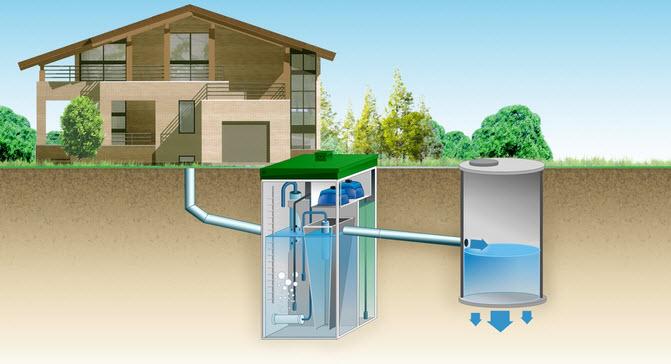 Очистка сточных вод на даче