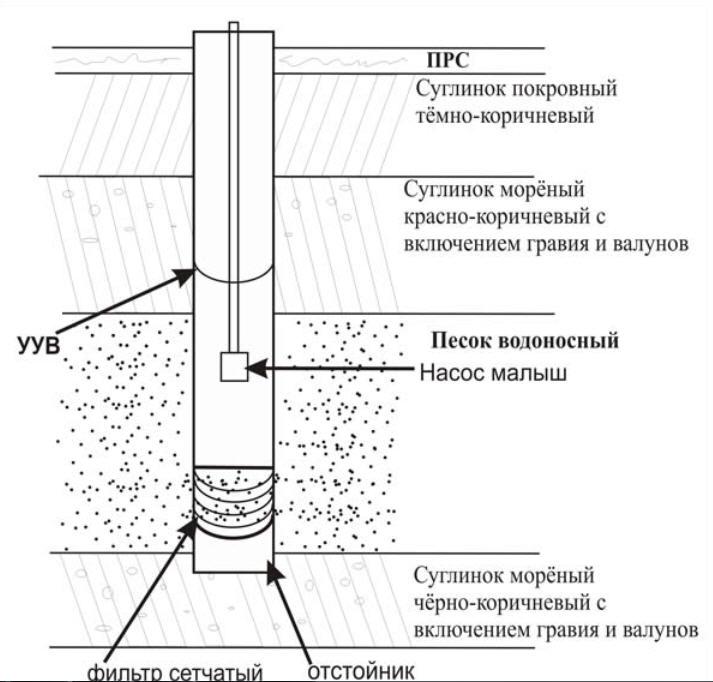 схема скважины