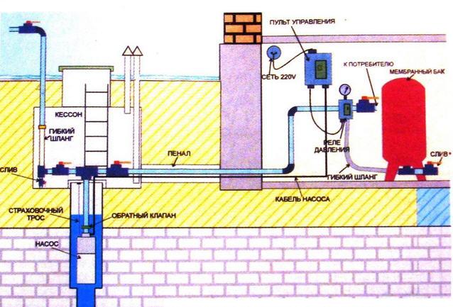 автономное водоснабжение из скважины
