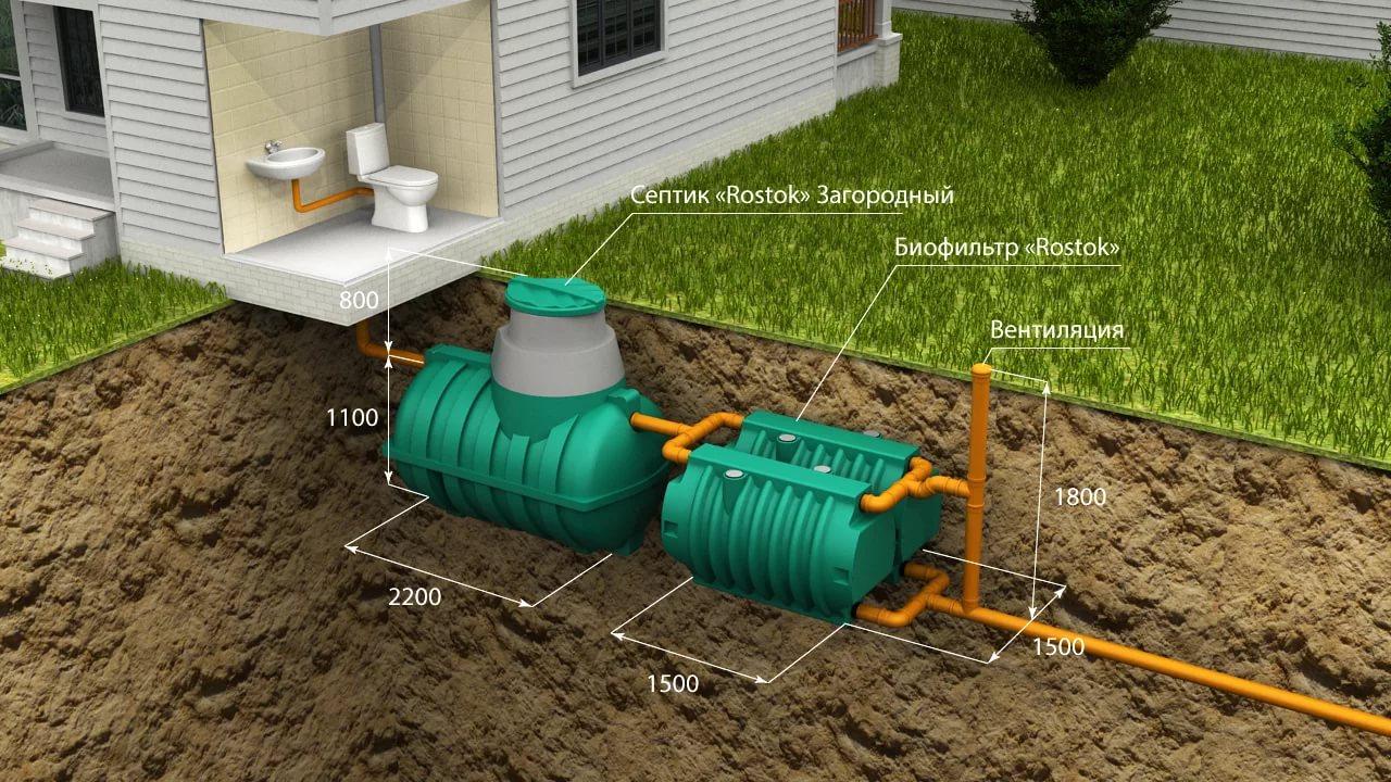 Выбор канализации для частного дома