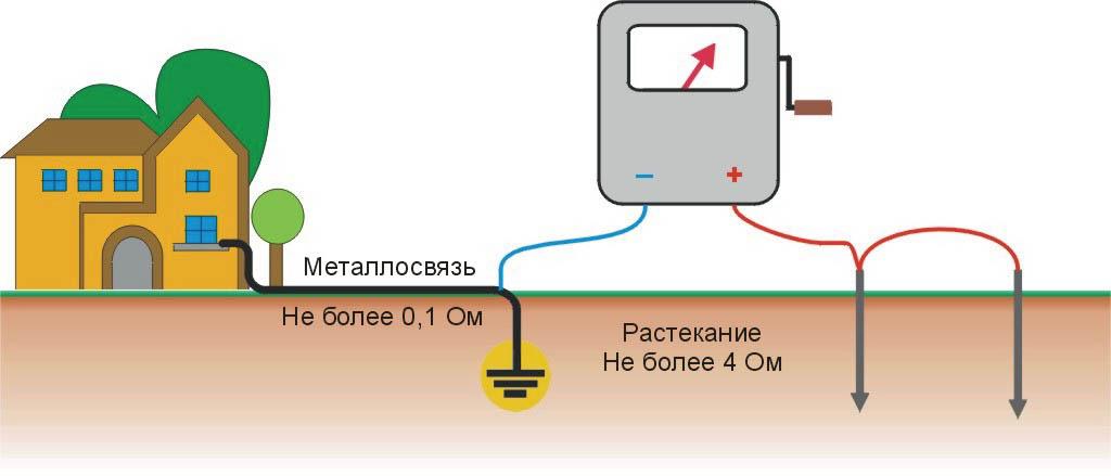 Как измерить сопротивление заземляющего устройства