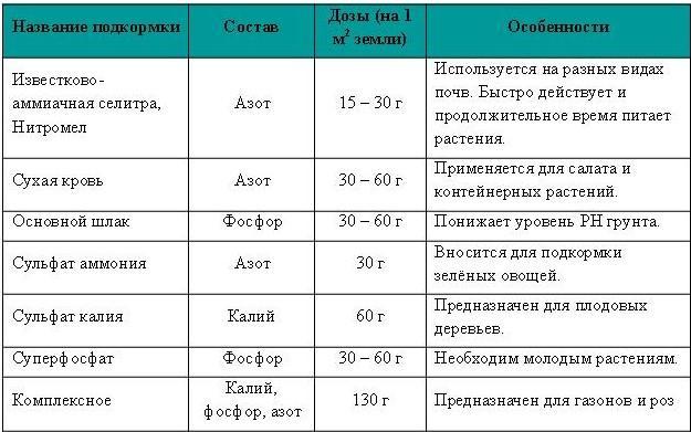 Таблица внесений удобрений весной